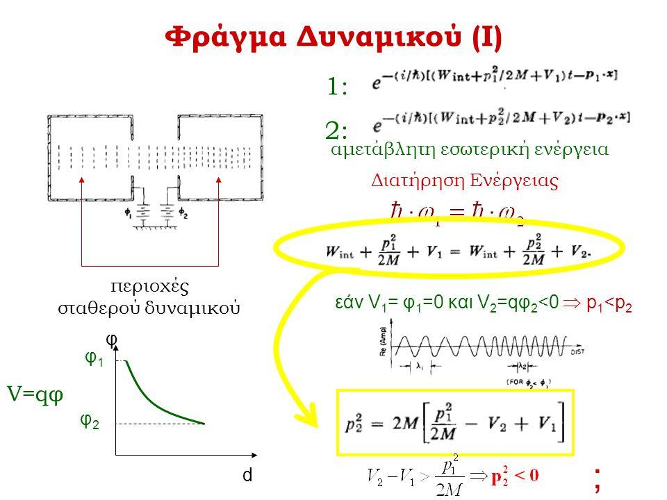 Φράγμα Δυναμικού (Ι) περιοχές σταθερού δυναμικού d φ φ2φ2 φ1φ1 Διατήρηση Ενέργειας εάν V 1 = φ 1 =0 και V 2 =qφ 2 <0  p 1 <p 2 2: 1: αμετάβλητη εσωτε