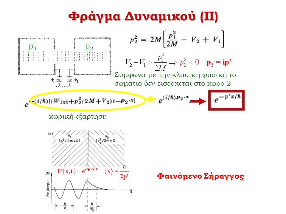 Φράγμα Δυναμικού (ΙΙ) p1p1 p2p2 Σύμφωνα με την κλασική φυσική το σωμάτιο δεν εισέρχεται στο χώρο 2 χωρική εξάρτηση Φαινόμενο Σήραγγος