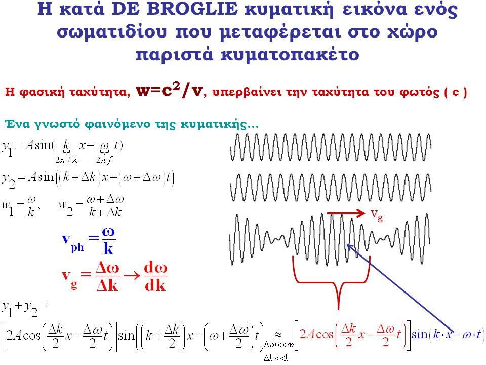 Η φασική ταχύτητα, w=c 2 /v, υπερβαίνει την ταχύτητα του φωτός ( c ) Ένα γνωστό φαινόμενο της κυματικής... vgvgvgvg Η κατά DE BROGLIE κυματική εικόνα
