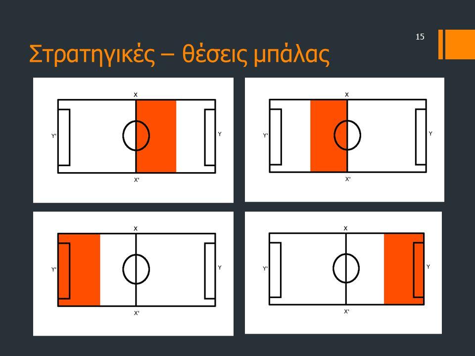 Στρατηγικές – θέσεις μπάλας 15