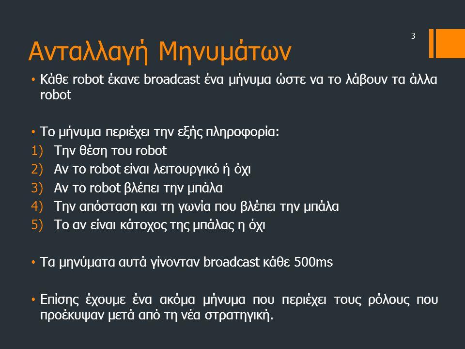Ανταλλαγή Μηνυμάτων • Κάθε robot έκανε broadcast ένα μήνυμα ώστε να το λάβουν τα άλλα robot • Το μήνυμα περιέχει την εξής πληροφορία: 1)Την θέση του r