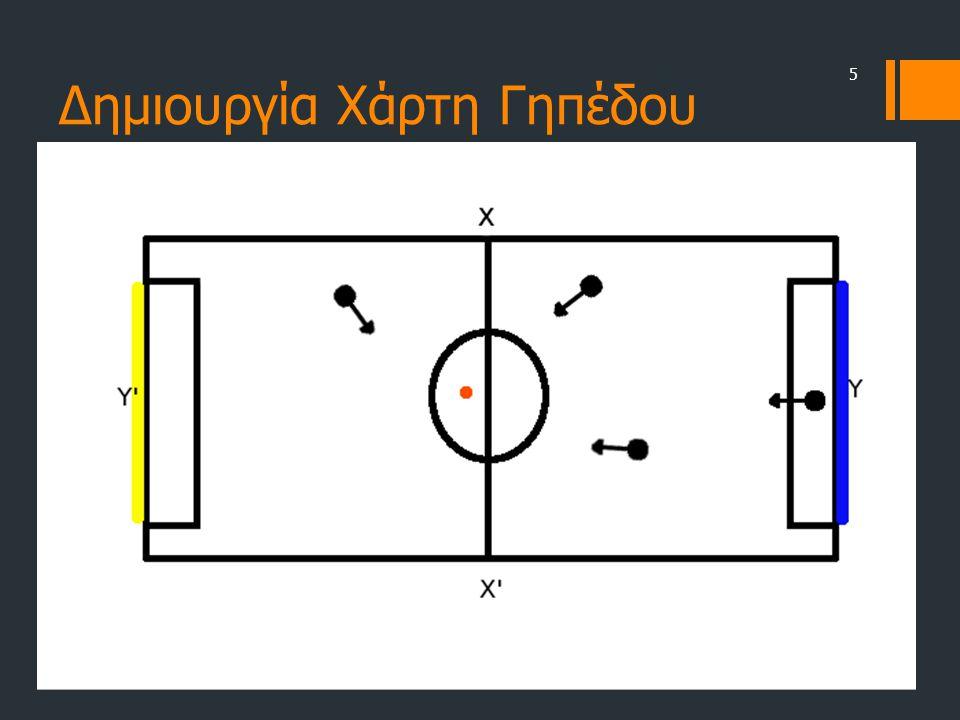 Προσδιορισμός Θέσης Μπάλας • Κάθε παίκτης αν βλέπει την μπάλα στέλνει την απόσταση που την βλέπει καθώς και τη γωνία στην οποία την βλέπει • Με δεδομένο ότι ξέρουμε ήδη τη γωνία της μπάλας και με τα παραπάνω στοιχεία είναι εύκολο να προσδιορίσουμε τη θέση της μπάλας στον ευκλείδειο χώρο.