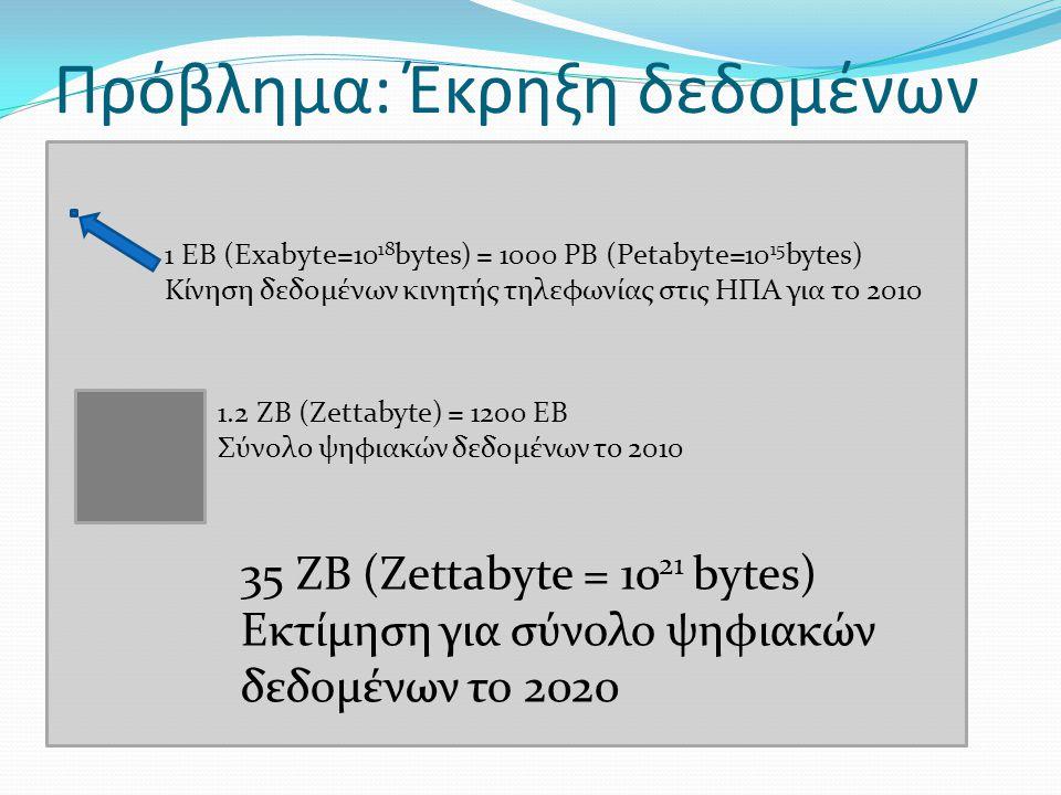 Πρόβλημα: Έκρηξη δεδομένων 1 EB (Exabyte=10 18 bytes) = 1000 PB (Petabyte=10 15 bytes) Κίνηση δεδομένων κινητής τηλεφωνίας στις ΗΠΑ για το 2010 1.2 ZB