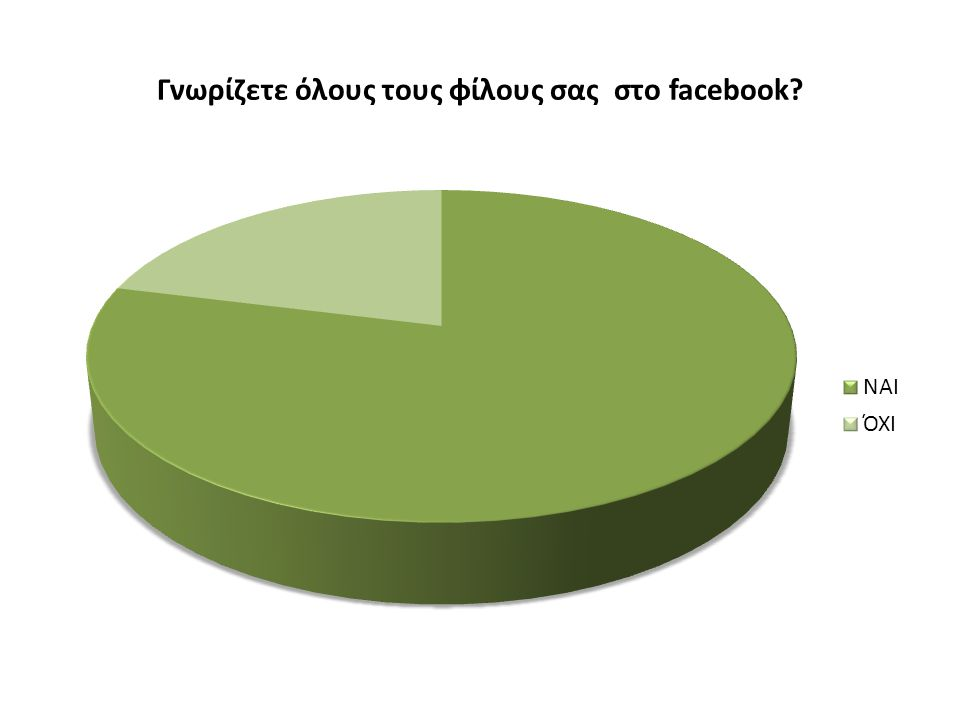 Γνωρίζετε όλους τους φίλους σας στο facebook?
