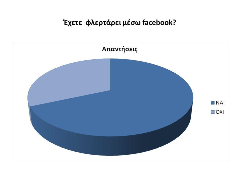 Έχετε φλερτάρει μέσω facebook?