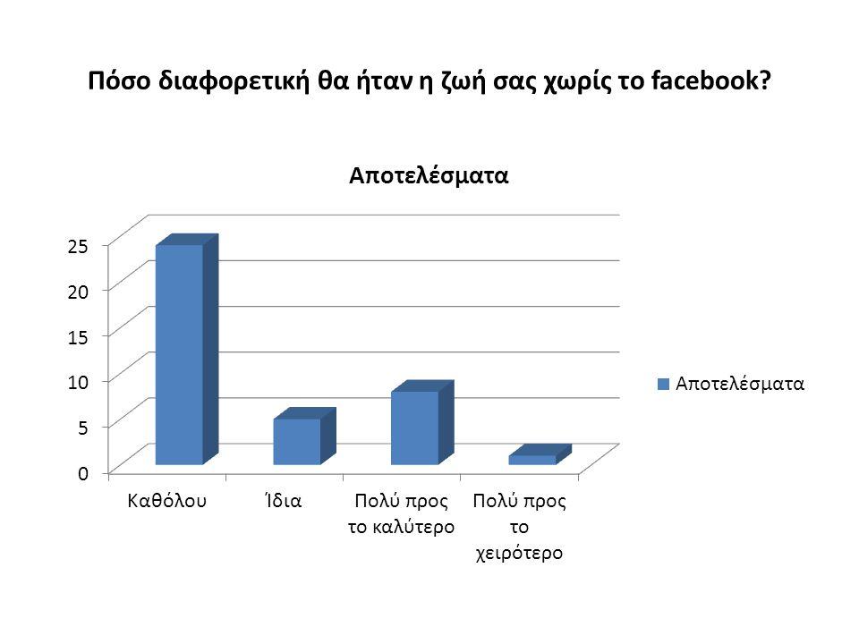 Πόσο διαφορετική θα ήταν η ζωή σας χωρίς το facebook?