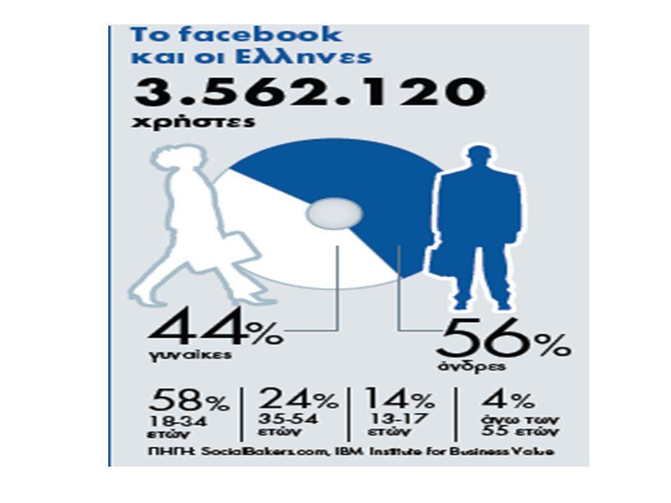 Όταν έχετε κάποια σχέση επικοινωνείτε και μέσω facebook?
