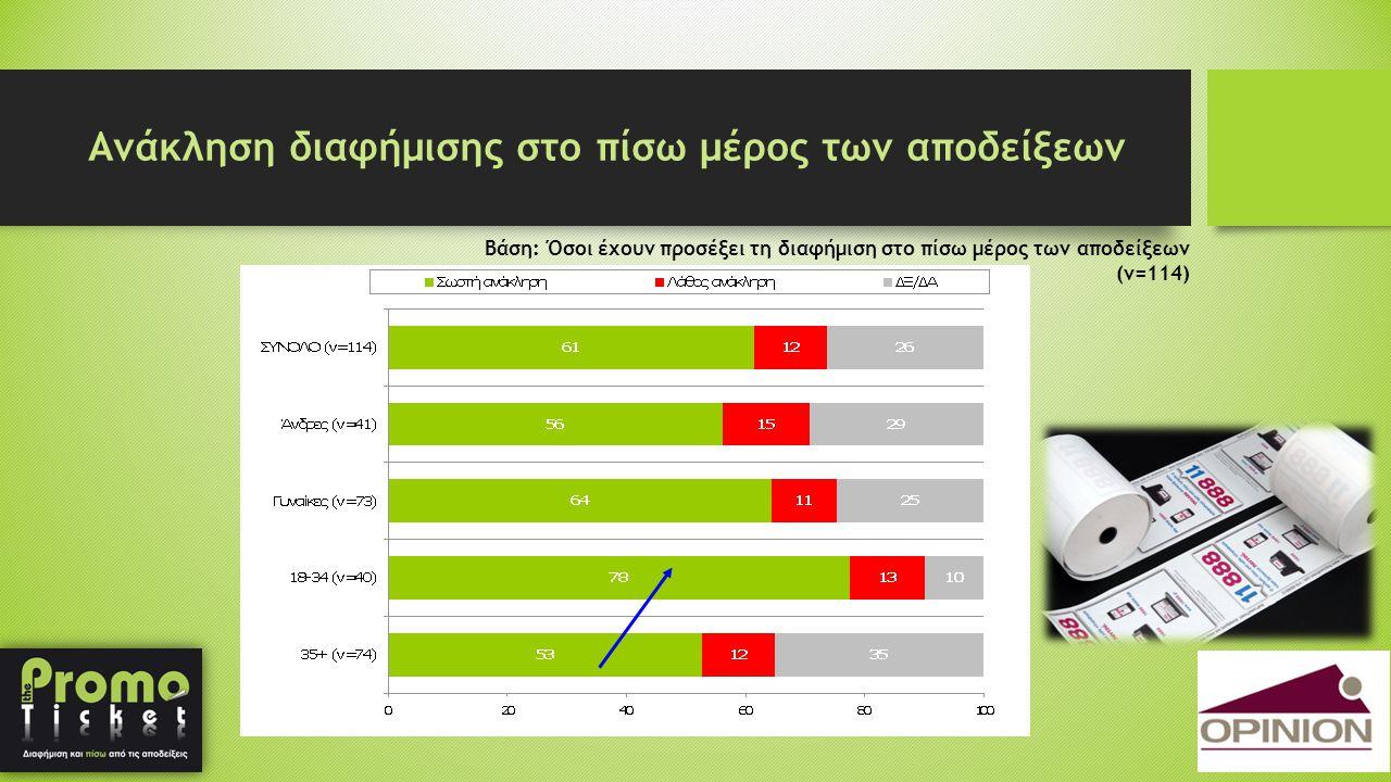 Ανάκληση διαφήμισης στο πίσω μέρος των αποδείξεων Βάση: Όσοι έχουν προσέξει τη διαφήμιση στο πίσω μέρος των αποδείξεων (ν=114)
