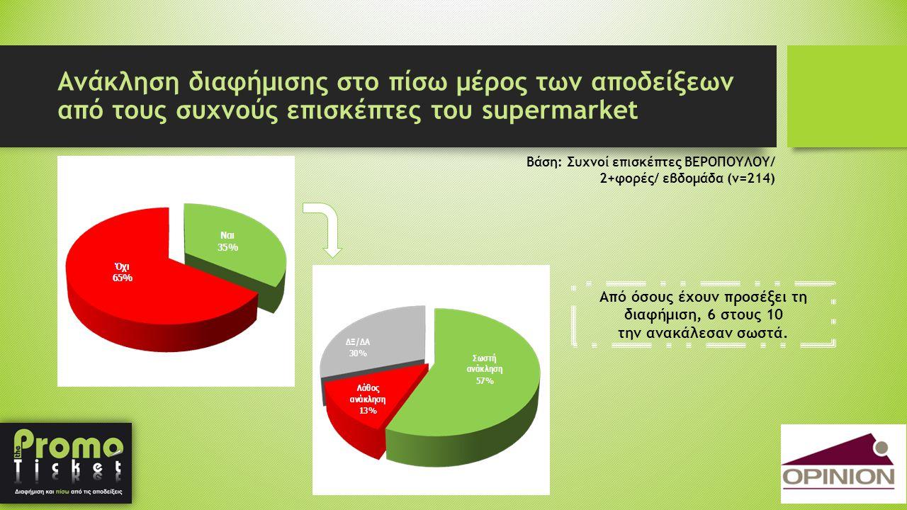 Ανάκληση διαφήμισης στο πίσω μέρος των αποδείξεων από τους συχνούς επισκέπτες του supermarket Βάση: Συχνοί επισκέπτες ΒΕΡΟΠΟΥΛΟΥ/ 2+φορές/ εβδομάδα (ν