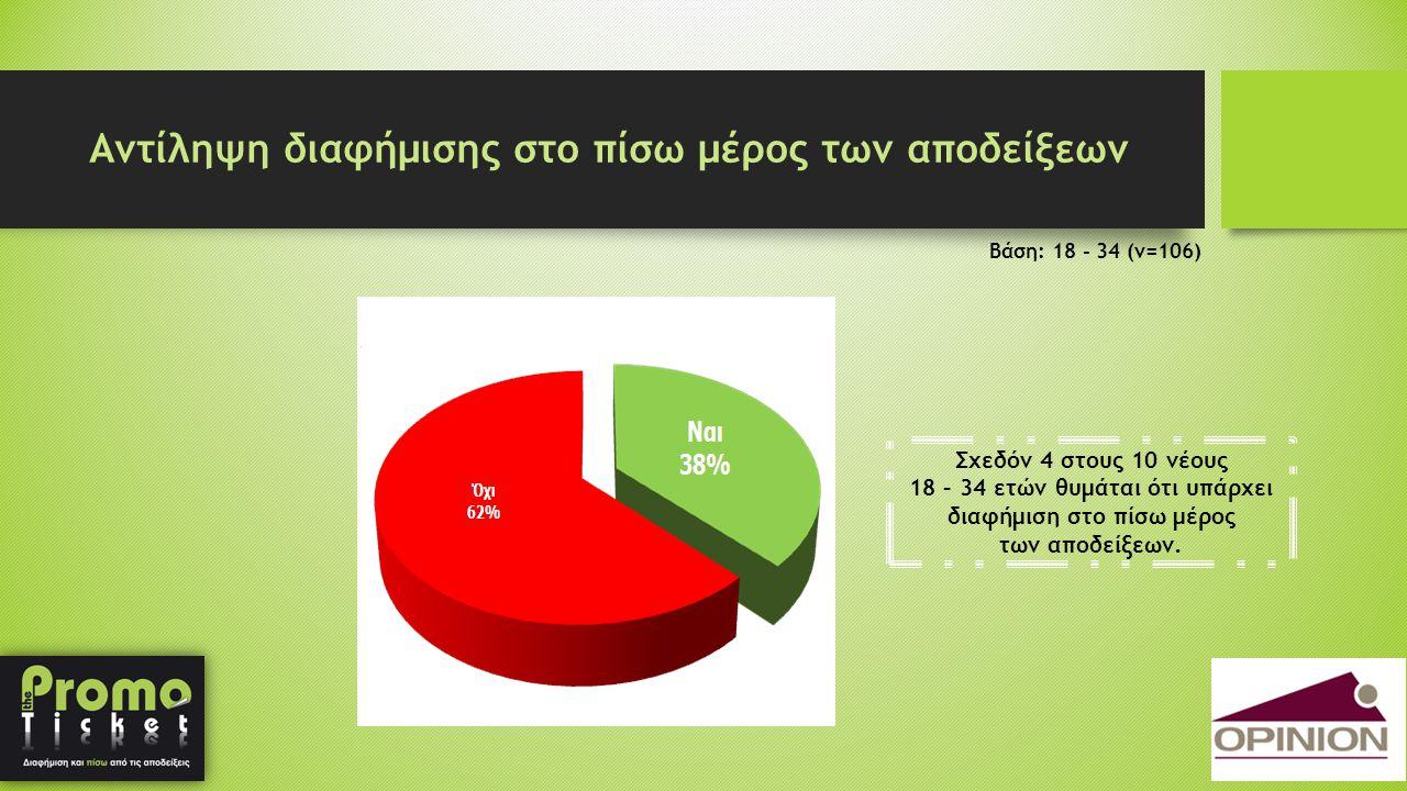 Αντίληψη διαφήμισης στο πίσω μέρος των αποδείξεων Βάση: 18 - 34 (ν=106) Σχεδόν 4 στους 10 νέους 18 – 34 ετών θυμάται ότι υπάρχει διαφήμιση στο πίσω μέ