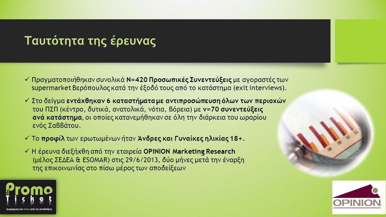 Ταυτότητα της έρευνας  Πραγματοποιήθηκαν συνολικά Ν=420 Προσωπικές Συνεντεύξεις με αγοραστές των supermarket Βερόπουλος κατά την έξοδό τους από το κ