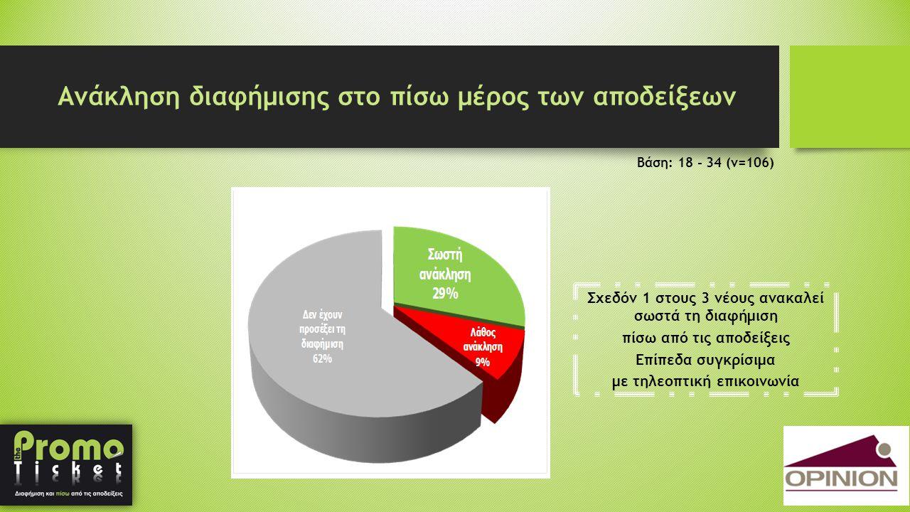 Ανάκληση διαφήμισης στο πίσω μέρος των αποδείξεων Βάση: 18 - 34 (ν=106) Σχεδόν 1 στους 3 νέους ανακαλεί σωστά τη διαφήμιση πίσω από τις αποδείξεις Επί
