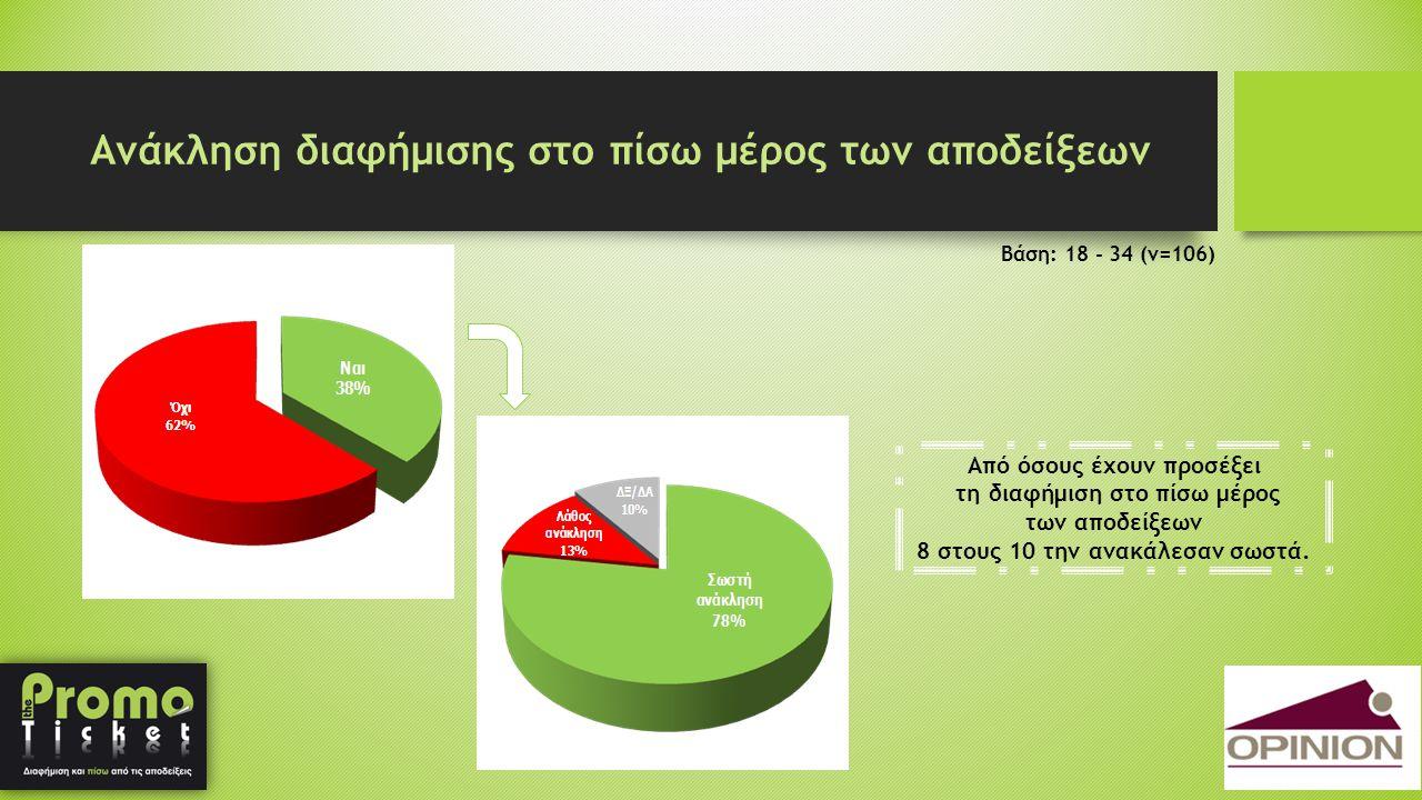 Ανάκληση διαφήμισης στο πίσω μέρος των αποδείξεων Από όσους έχουν προσέξει τη διαφήμιση στο πίσω μέρος των αποδείξεων 8 στους 10 την ανακάλεσαν σωστά.