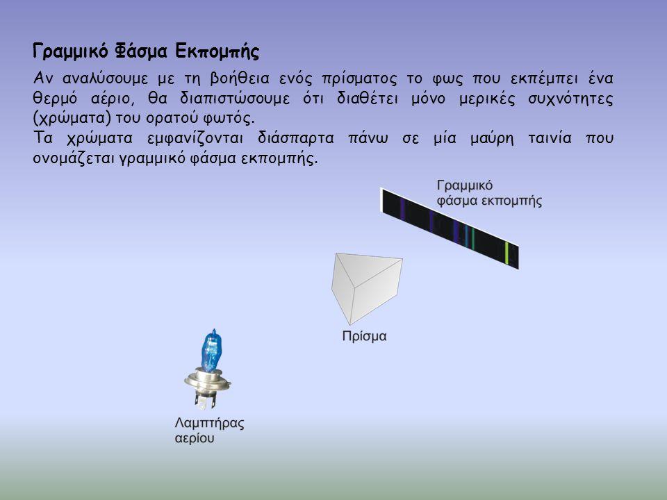Γραμμικό Φάσμα Εκπομπής Αν αναλύσουμε με τη βοήθεια ενός πρίσματος το φως που εκπέμπει ένα θερμό αέριο, θα διαπιστώσουμε ότι διαθέτει μόνο μερικές συχ