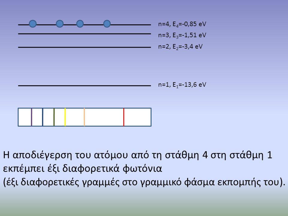 n=1, E 1 =-13,6 eV n=2, E 2 =-3,4 eV n=3, E 3 =-1,51 eV n=4, E 4 =-0,85 eV Η αποδιέγερση του ατόμου από τη στάθμη 4 στη στάθμη 1 εκπέμπει έξι διαφορετ