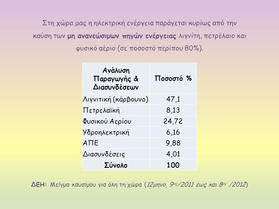 Ανάλυση Παραγωγής & Διασυνδέσεων Ποσοστό % Λιγνιτική (κάρβουνο)47,1 Πετρελαϊκή8,13 Φυσικού Αερίου24,72 Υδροηλεκτρική6,16 ΑΠΕ9,88 Διασυνδέσεις4,01 Σύνολο100 ΔΕΗ: Μείγμα καυσίμου για όλη τη χώρα (12μηνο, 9 ος /2011 έως και 8 ος /2012) Στη χώρα μας η ηλεκτρική ενέργεια παράγεται κυρίως από την καύση των μη ανανεώσιμων πηγών ενέργειας λιγνίτη, πετρέλαιο και φυσικό αέριο (σε ποσοστό περίπου 80%).