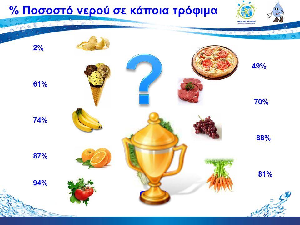 2% 49% 61% 70% 74% 88% 87% 81% 94% 96% % Ποσοστό νερού σε κάποια τρόφιμα