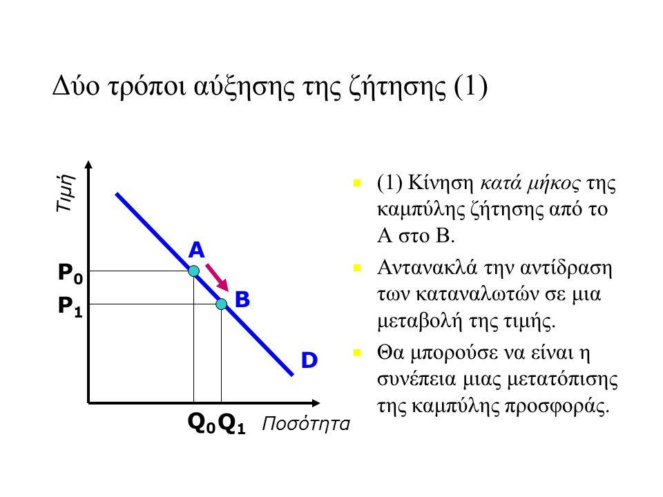 Δύο τρόποι αύξησης της ζήτησης (1) ■ ■ (1) Κίνηση κατά μήκος της καμπύλης ζήτησης από το Α στο Β. ■ ■ Αντανακλά την αντίδραση των καταναλωτών σε μια μ