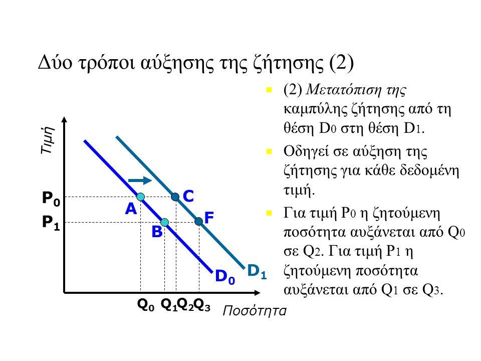 Δύο τρόποι αύξησης της ζήτησης (2) ■ ■ (2) Μετατόπιση της καμπύλης ζήτησης από τη θέση D 0 στη θέση D 1. ■ ■ Οδηγεί σε αύξηση της ζήτησης για κάθε δεδ