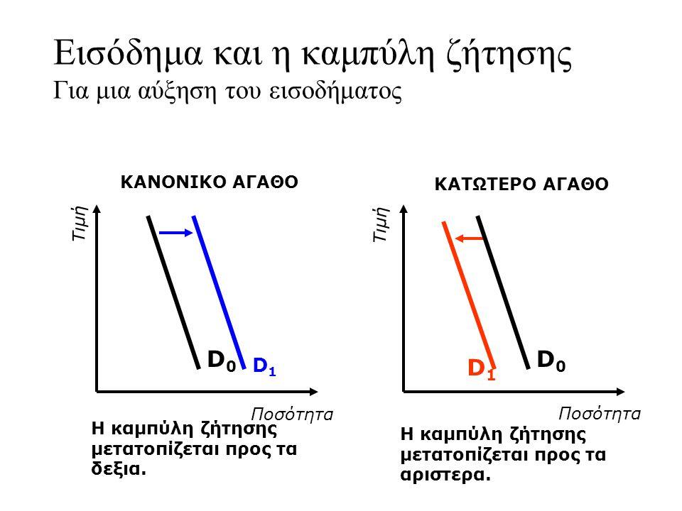 Εισόδημα και η καμπύλη ζήτησης Για μια αύξηση του εισοδήματος D1D1 Η καμπύλη ζήτησης μετατοπίζεται προς τα δεξια. D1D1 Η καμπύλη ζήτησης μετατοπίζεται