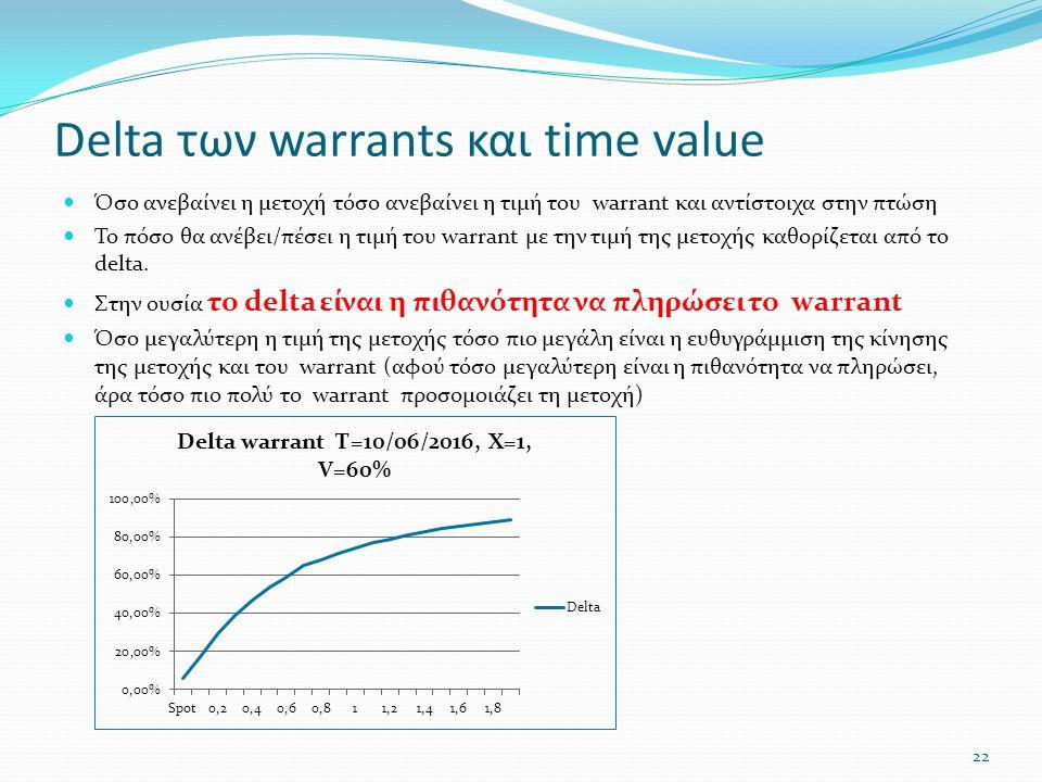 Delta των warrants και time value  Όσο ανεβαίνει η μετοχή τόσο ανεβαίνει η τιμή του warrant και αντίστοιχα στην πτώση  Το πόσο θα ανέβει/πέσει η τιμή του warrant με την τιμή της μετοχής καθορίζεται από το delta.
