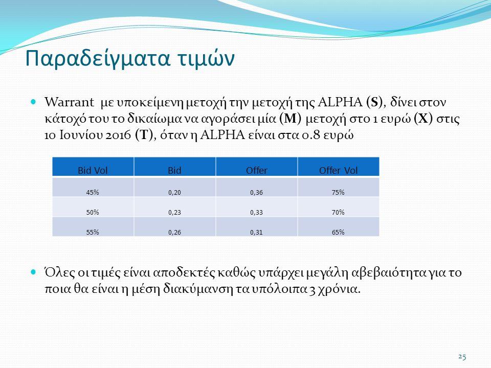 Παραδείγματα τιμών  Warrant με υποκείμενη μετοχή την μετοχή της ALPHA (S), δίνει στον κάτοχό του το δικαίωμα να αγοράσει μία (M) μετοχή στο 1 ευρώ (X) στις 10 Ιουνίου 2016 (T), όταν η ALPHA είναι στα 0.8 ευρώ  Όλες οι τιμές είναι αποδεκτές καθώς υπάρχει μεγάλη αβεβαιότητα για το ποια θα είναι η μέση διακύμανση τα υπόλοιπα 3 χρόνια.
