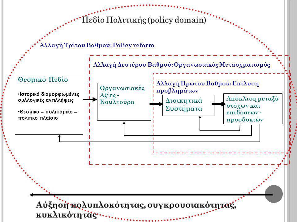 Απόκλιση μεταξύ στόχων και επιδόσεων - προσδοκιών Θεσμικό Πεδίο •Ιστορικά διαμορφωμένες συλλογικές αντιλλήψεις •Θεσμικο – πολιτισμικό – πολιτικο πλαίσιο Αλλαγή Πρώτου Βαθμού: Επίλυση προβλημάτων Αλλαγή Δευτέρου Βαθμού: Οργανωσιακός Μετασχματισμός Αλλαγή Τρίτου Βαθμού: Policy reform Διοικητικά Συστήματα Οργανωσιακές Αξίες - Κουλτούρα