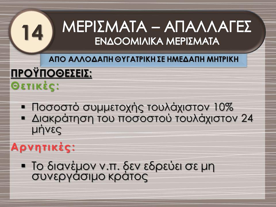 ΑΠΟ ΑΛΛΟΔΑΠΗ ΘΥΓΑΤΡΙΚΗ ΣΕ ΗΜΕΔΑΠΗ ΜΗΤΡΙΚΗ 14141414 ΠΡΟΫΠΟΘΕΣΕΙΣ:Θετικές:  Ποσοστό συμμετοχής τουλάχιστον 10%  Διακράτηση του ποσοστού τουλάχιστον 24