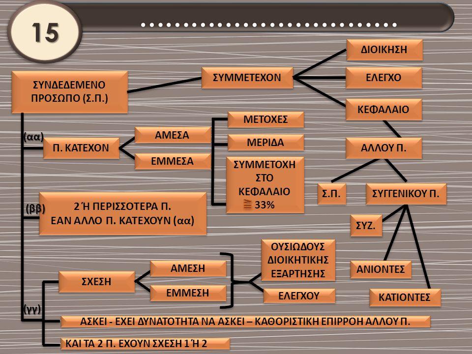 2 Ή ΠΕΡΙΣΣΟΤΕΡΑ Π. ΕΑΝ ΑΛΛΟ Π. ΚΑΤΕΧΟΥΝ ( αα ) 2 Ή ΠΕΡΙΣΣΟΤΕΡΑ Π. ΕΑΝ ΑΛΛΟ Π. ΚΑΤΕΧΟΥΝ ( αα ) ΣΥΝΔΕΔΕΜΕΝΟ ΠΡΟΣΩΠΟ ( Σ. Π.) ΣΥΜΜΕΤΕΧΟΝ ΕΛΕΓΧΟ ΚΕΦΑΛΑΙΟ