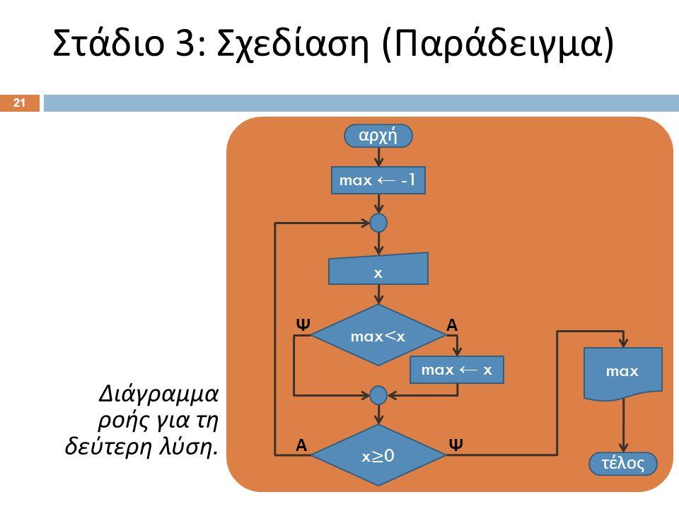 Στάδιο 3: Σχεδίαση ( Παράδειγμα ) 21 αρχή max ← -1 x≥0 x max<x max ← x τέλος max Διάγραμμα ροής για τη δεύτερη λύση. ΑΨ ΑΨ