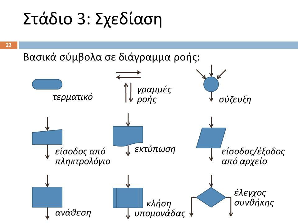 Στάδιο 3: Σχεδίαση 23 Βασικά σύμβολα σε διάγραμμα ροής : σύζευξη γραμμές ροής τερματικό κλήση υπομονάδας είσοδος / έξοδος από αρχείο εκτύπωση είσοδος