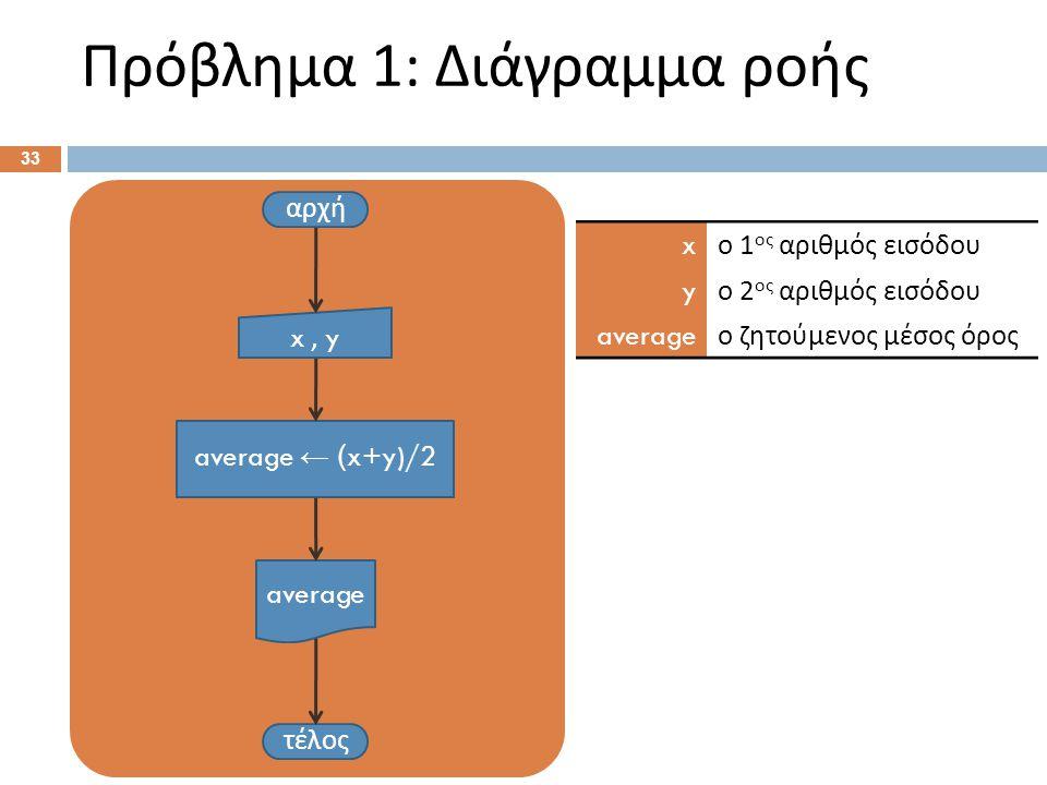 Πρόβλημα 1: Διάγραμμα ροής 33 αρχή x, y average ← ( x+y)/2 τέλος average x ο 1 ος αριθμός εισόδου y ο 2 ος αριθμός εισόδου average ο ζητούμενος μέσος