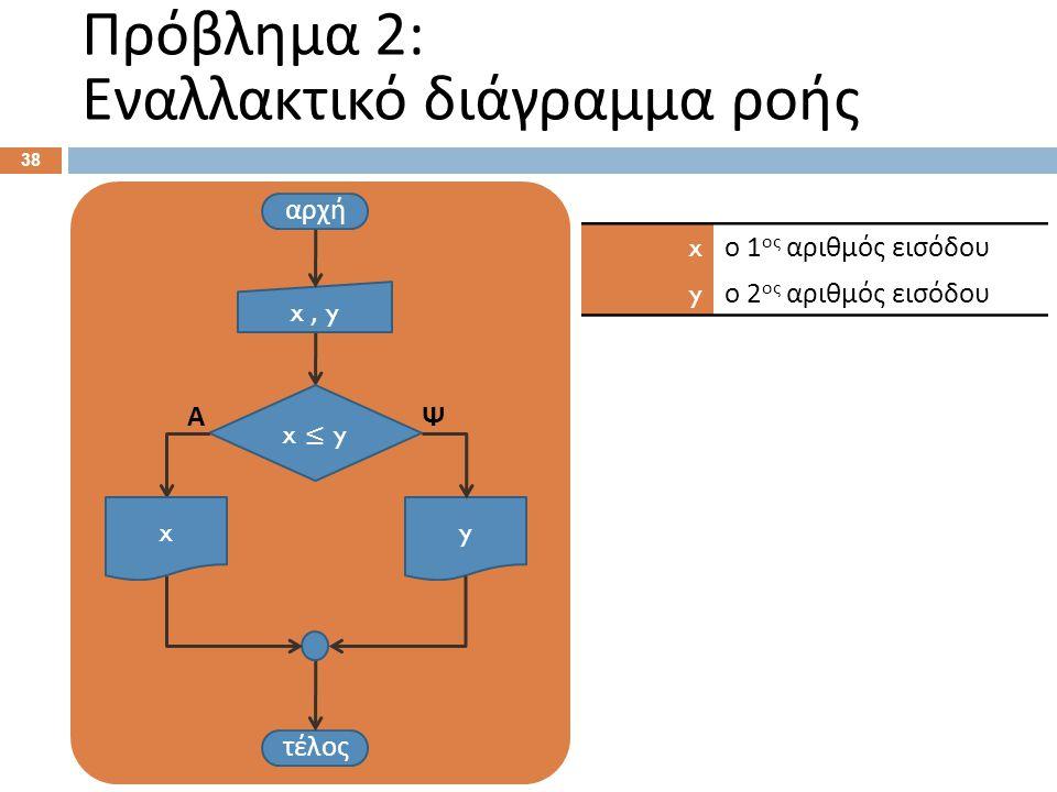 Πρόβλημα 2: Εναλλακτικό διάγραμμα ροής 38 αρχή x, y τέλος y x ≤ y ΨΑ x ο 1 ος αριθμός εισόδου y ο 2 ος αριθμός εισόδου x