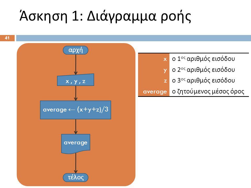 Άσκηση 1: Διάγραμμα ροής 41 αρχή x, y, z average ← ( x+y+z)/3 τέλος average x ο 1 ος αριθμός εισόδου y ο 2 ος αριθμός εισόδου z ο 3 ος αριθμός εισόδου