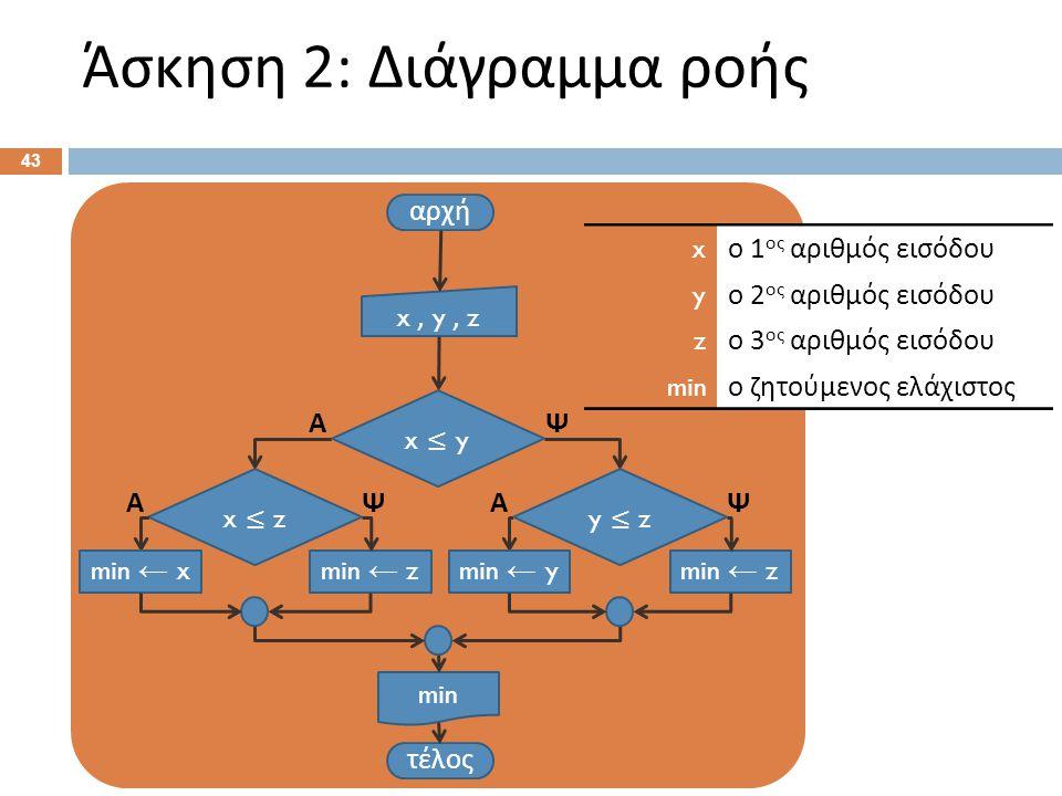 Άσκηση 2: Διάγραμμα ροής 43 αρχή x, y, z τέλος min x ≤ y ΨΑ y ≤ z min ← z ΨΑ min ← y x ≤ z min ← z ΨΑ min ← x x ο 1 ος αριθμός εισόδου y ο 2 ος αριθμό