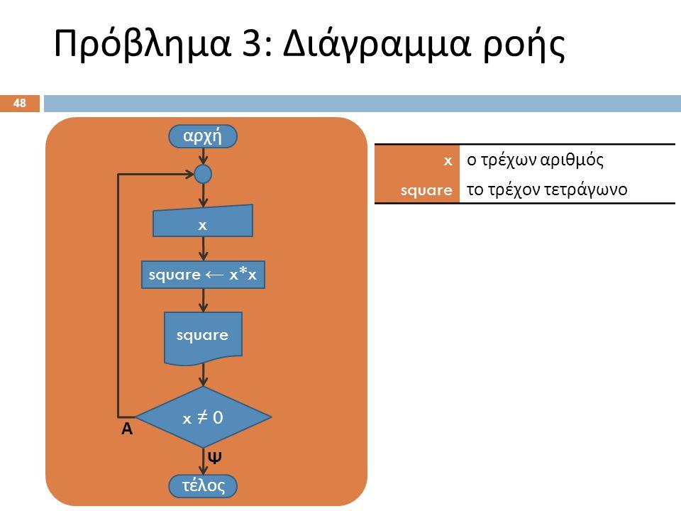Πρόβλημα 3: Διάγραμμα ροής 48 αρχή x τέλος x ≠ 0 Ψ Α x ο τρέχων αριθμός square το τρέχον τετράγωνο square ← x*x square