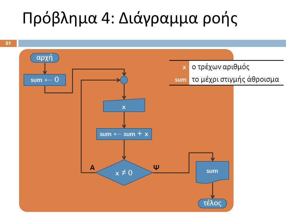Πρόβλημα 4: Διάγραμμα ροής 51 αρχή x τέλος x ≠ 0 ΨΑ x ο τρέχων αριθμός sum το μέχρι στιγμής άθροισμα sum ← sum + x sum sum ← 0