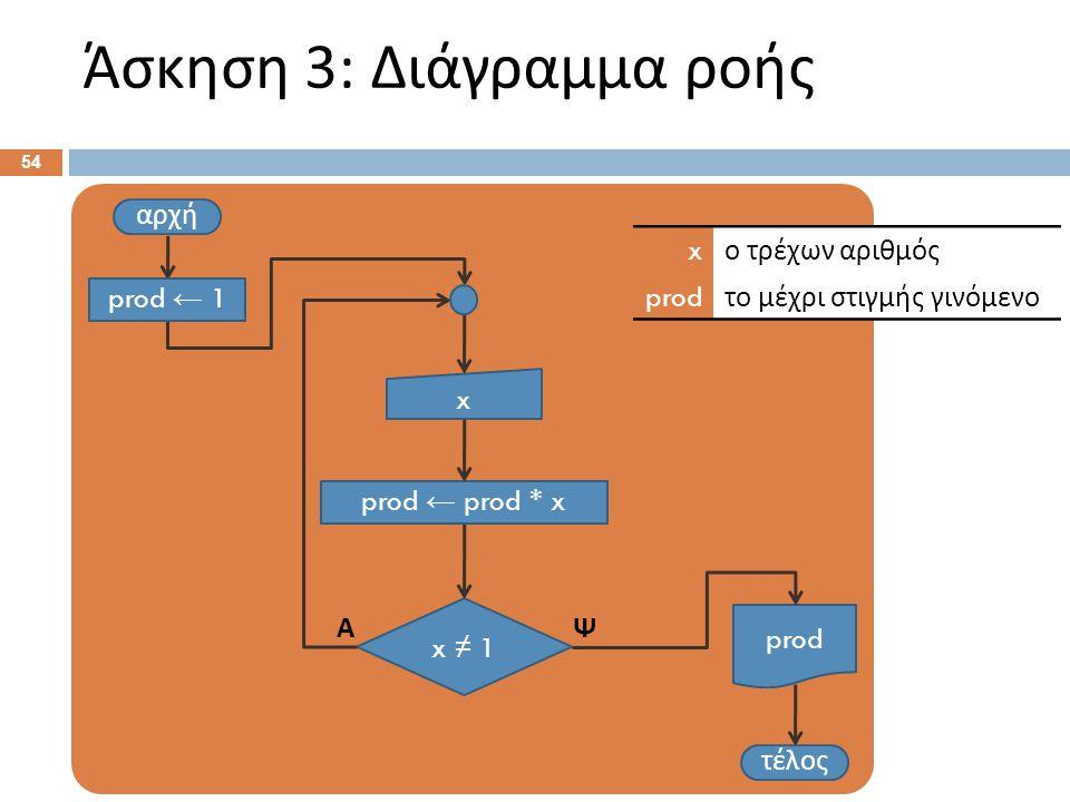 Άσκηση 3: Διάγραμμα ροής 54 αρχή x τέλος x ≠ 1 ΨΑ x ο τρέχων αριθμός prod το μέχρι στιγμής γινόμενο prod ← prod * x prod prod ← 1