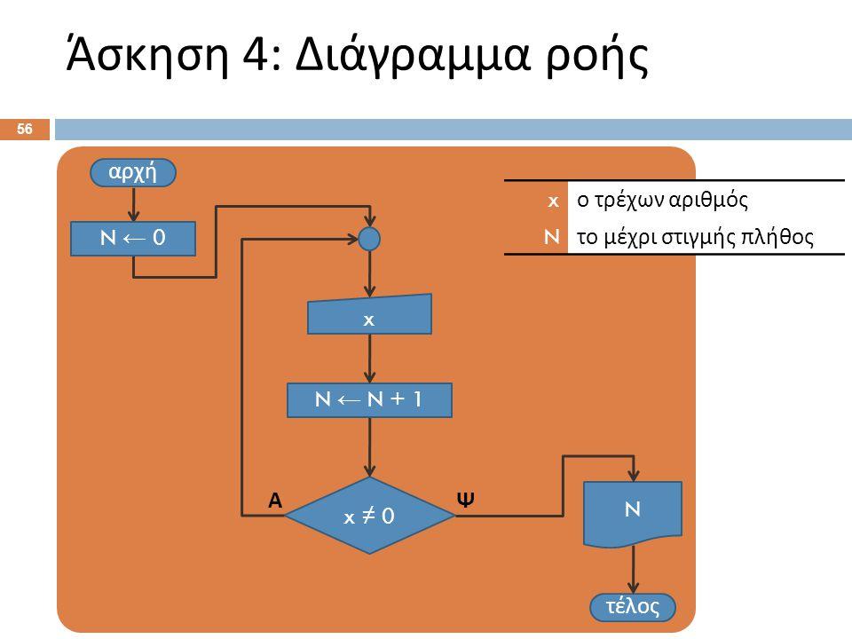 Άσκηση 4: Διάγραμμα ροής 56 αρχή x τέλος x ≠ 0 ΨΑ x ο τρέχων αριθμός N το μέχρι στιγμής πλήθος N ← N + 1 N N ← 0