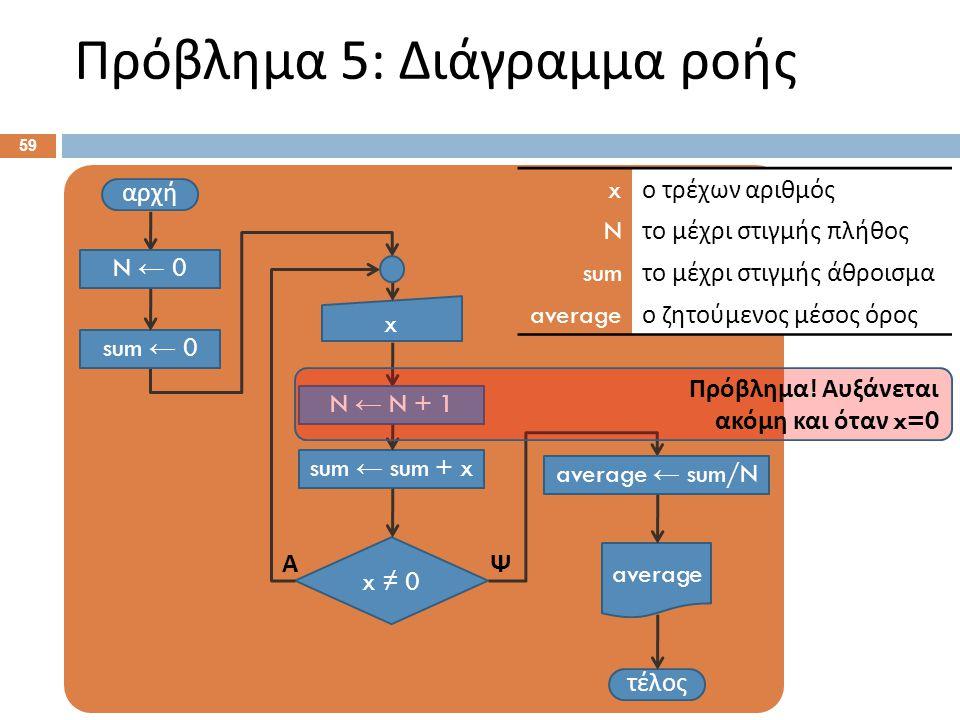 Πρόβλημα 5: Διάγραμμα ροής 59 αρχή x τέλος x ≠ 0 ΨΑ sum ← sum + x average N ← 0 sum ← 0 N ← N + 1 average ← sum/N x ο τρέχων αριθμός N το μέχρι στιγμή