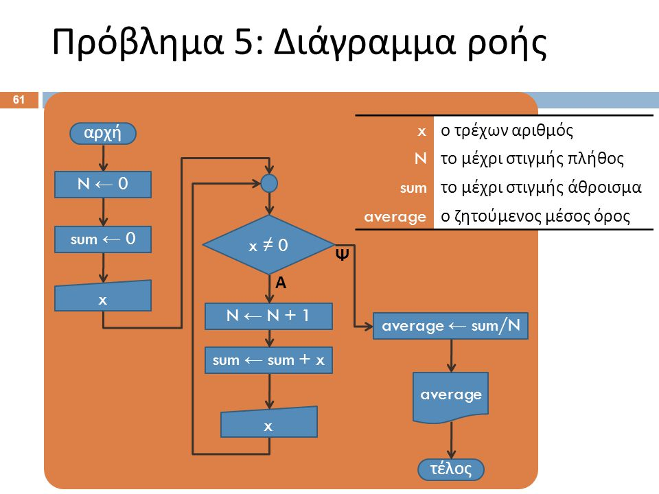 Πρόβλημα 5: Διάγραμμα ροής 61 αρχή x τέλος x ≠ 0 Ψ Α sum ← sum + x average N ← 0 sum ← 0 N ← N + 1 average ← sum/N x ο τρέχων αριθμός N το μέχρι στιγμ
