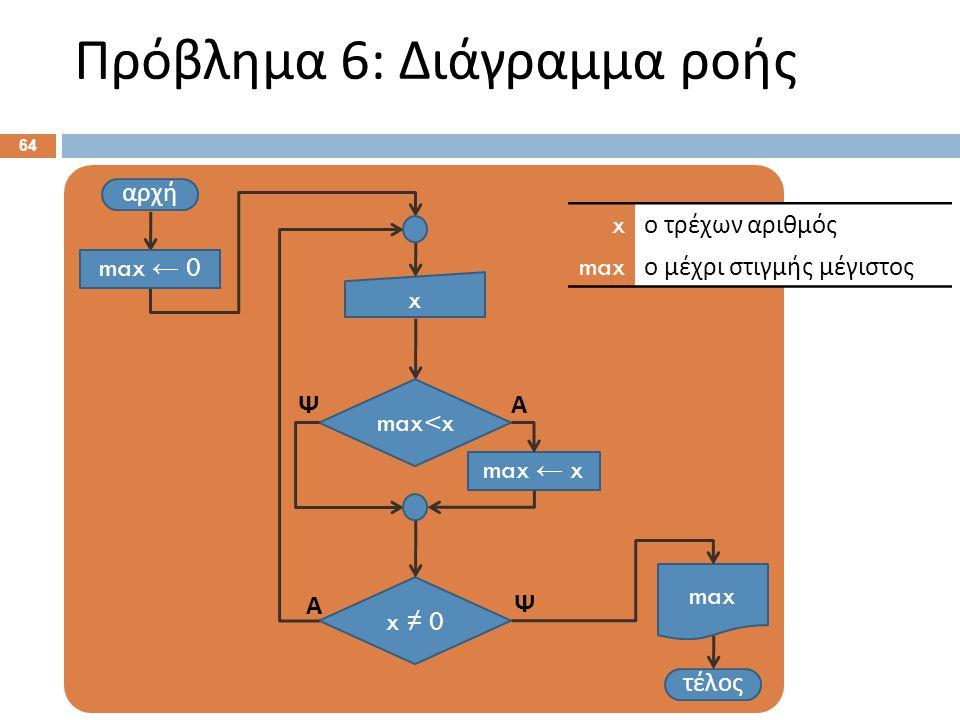 Πρόβλημα 6: Διάγραμμα ροής 64 αρχή x τέλος x ≠ 0 Ψ Α x ο τρέχων αριθμός max ο μέχρι στιγμής μέγιστος max max ← 0 max<x max ← x ΑΨ