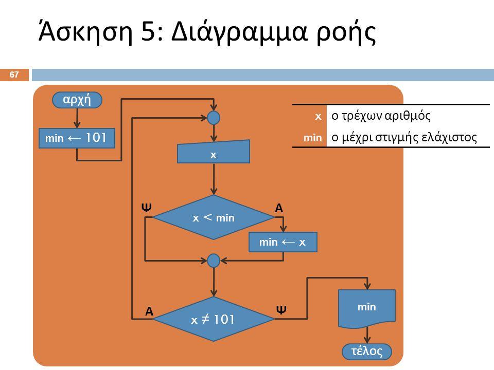 Άσκηση 5: Διάγραμμα ροής 67 αρχή x τέλος x ≠ 101 Ψ Α x ο τρέχων αριθμός min ο μέχρι στιγμής ελάχιστος min min ← 101 x < min min ← x ΑΨ