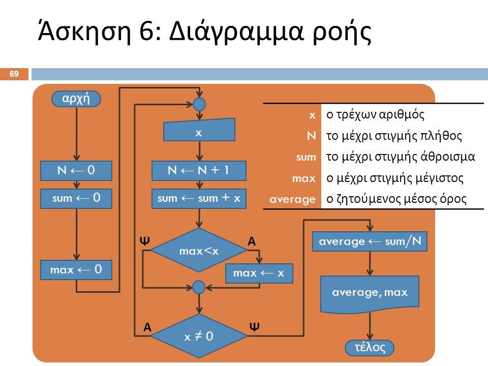 Άσκηση 6: Διάγραμμα ροής 69 αρχή x τέλος x ≠ 0 ΨΑ sum ← sum + x average, max N ← 0 sum ← 0 N ← N + 1 average ← sum/N max ← 0 max<x max ← x ΑΨ x ο τρέχ
