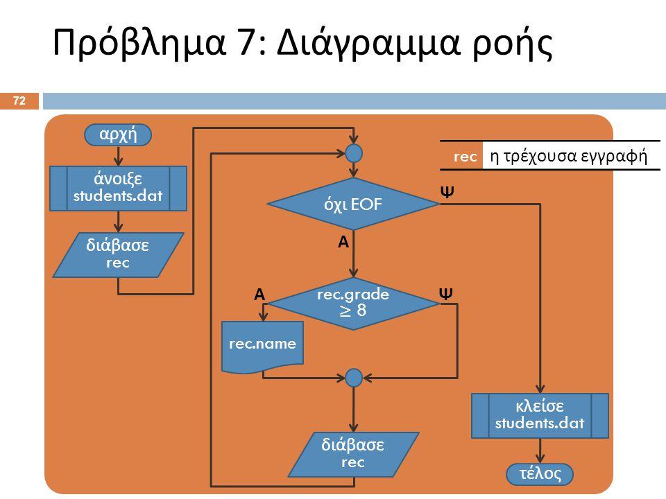 Πρόβλημα 7: Διάγραμμα ροής 72 αρχή τέλος rec.name rec.grade ≥ 8 Α Ψ άνοιξε students.dat διάβασε rec όχι EOF Ψ Α διάβασε rec κλείσε students.dat rec η