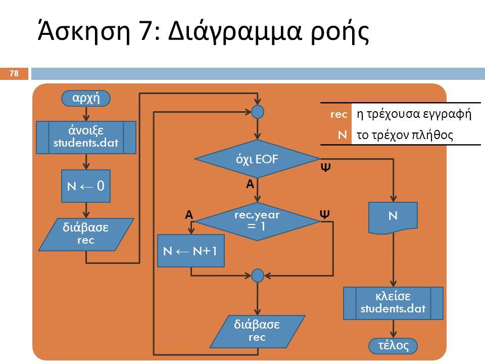 Άσκηση 7: Διάγραμμα ροής 78 αρχή τέλος rec.year = 1 Α Ψ άνοιξε students.dat διάβασε rec όχι EOF Ψ Α διάβασε rec κλείσε students.dat N ← 0 N ← N+1 N re