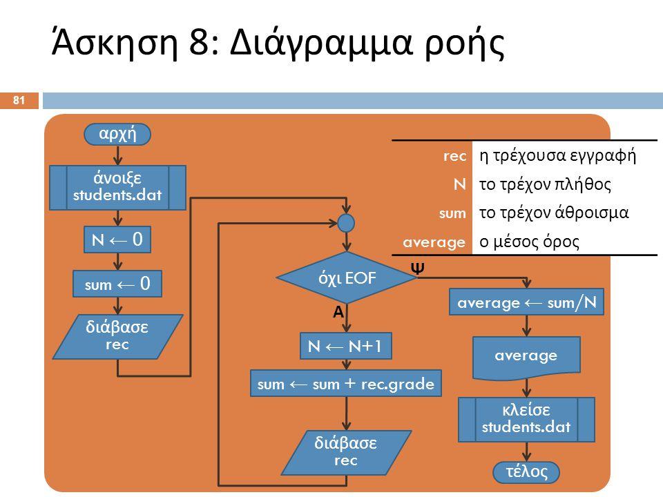 Άσκηση 8: Διάγραμμα ροής 81 αρχή τέλος Α άνοιξε students.dat διάβασε rec όχι EOF Ψ διάβασε rec κλείσε students.dat N ← 0 N ← N+1 average sum ← 0 sum ←