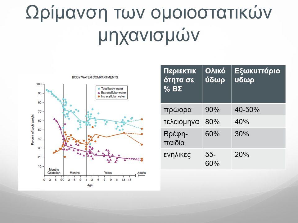 Ωρίμανση των ομοιοστατικών μηχανισμών Περιεκτικ ότητα σε % ΒΣ Ολικό ύδωρ Εξωκυττάριο υδωρ πρώορα90%40-50% τελειόμηνα80%40% Βρέφη- παιδία 60%30% ενήλικ