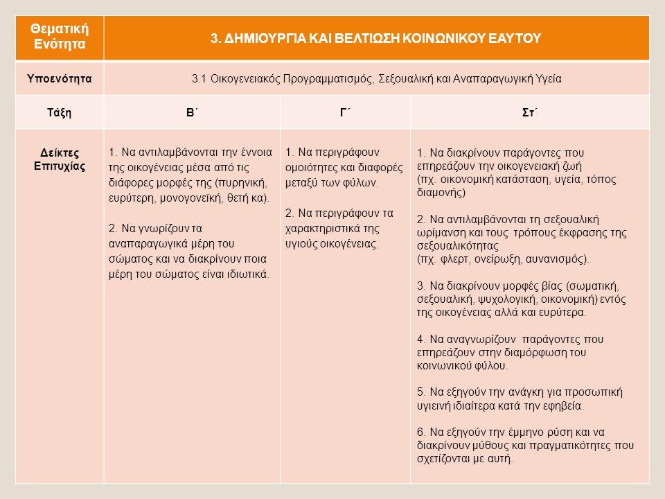  Σεξουαλικότητα: βιολογικό και κοινωνικό φύλο, ταυτότητα κοινωνικού φύλου, σεξουαλικό προσανατολισμό, οικειότητα και ευχαρίστηση, σχέσεις (επικοινωνία, συναισθήματα, ερωτική επιθυμία και σχέσεις, αναπαραγωγή), προστασία από ανεπιθύμητες εγκυμοσύνες, νοσήματα, κλπ.
