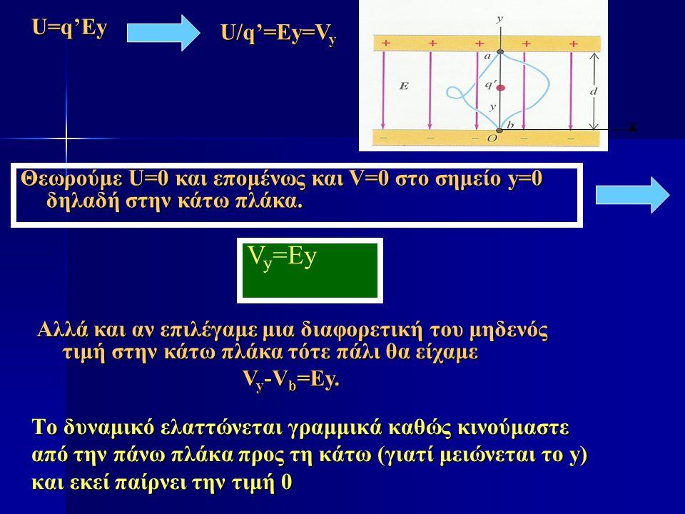 Θεωρούμε U=0 και επομένως και V=0 στο σημείο y=0 δηλαδή στην κάτω πλάκα. V y =Ey Αλλά και αν επιλέγαμε μια διαφορετική του μηδενός τιμή στην κάτω πλάκ